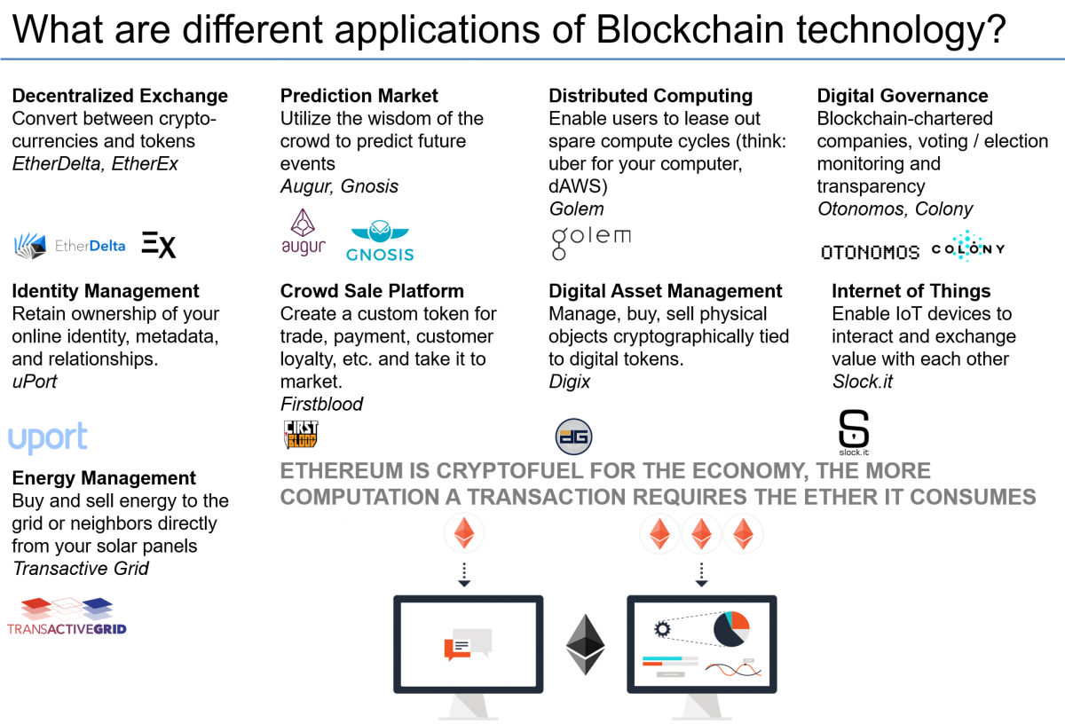 What are some applications of Blockchain and Cryptocurrency Technology in 2019?